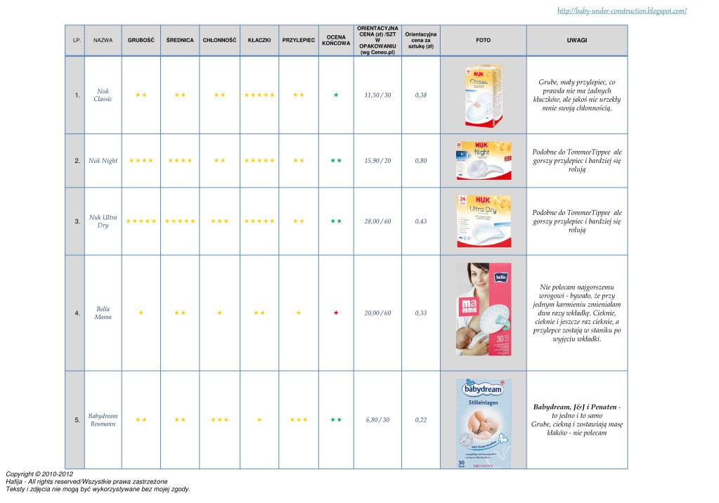 Ranking wkładek laktacyjnych - www.hafija.pl 1