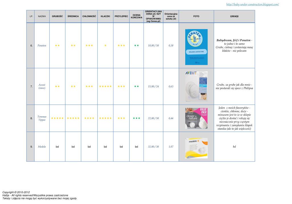 Ranking wkładek laktacyjnych - www.hafija.pl 2