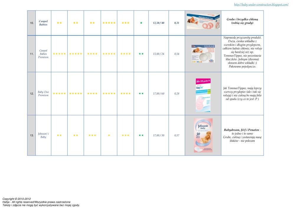 Ranking wkładek laktacyjnych - www.hafija.pl 3
