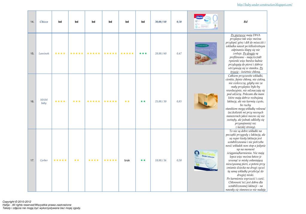 Ranking wkładek laktacyjnych - www.hafija.pl 4