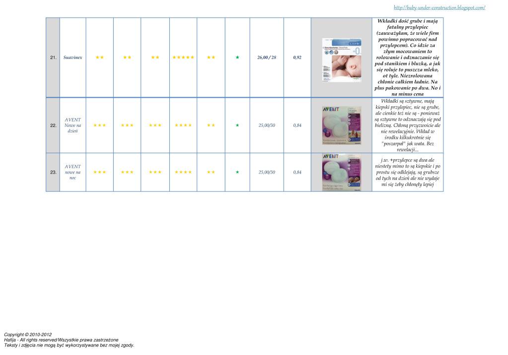 Ranking wkładek laktacyjnych - www.hafija.pl 6