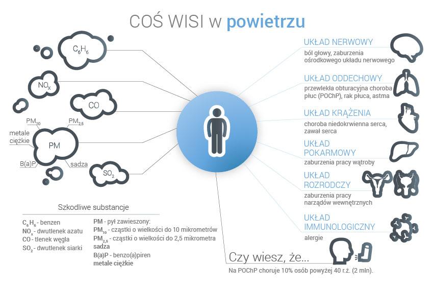 infografika_Coś wisi w powietrzu